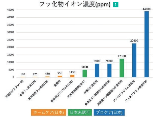 """グラフ1""""/><br /><br /><h3>■ 日本におけるフッ化物製剤の活用</h3><br /><p>日本で臨床応用できる最もフッ素イオン濃度の高い製剤は「SDF(44,800ppm)」である。<br /><br />SDFを齲蝕に塗布すると、硝酸銀により歯質が黒変するという大きな欠点があるが、近年、欧米でSDFの齲蝕予防効果が注目され、臨床研究が盛んになってきており、2018年の米国歯科医師会のガイドラインでは、乳歯のみならず永久歯でもSDFの使用が推奨されている。<br /><br />次にフッ素イオン濃度が高い製剤が、このたび3Mから発売されたクリンプロ™ ホワイトバーニッシュ Fが属する「フッ化ナトリウム製剤(NaF、22,600ppm)」である。</p><br /><img src="""