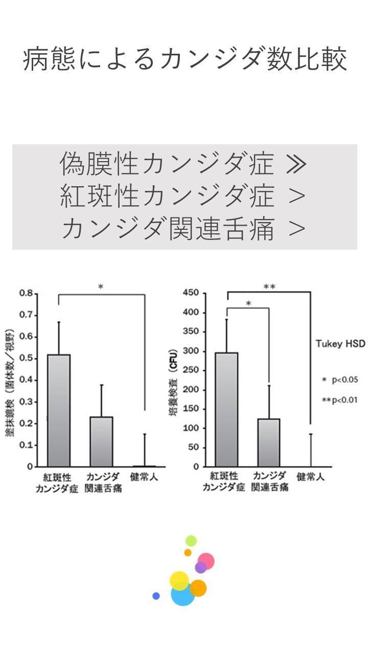 22 病型におけるカンジダ菌数