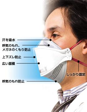 N95微粒子用マスク1870